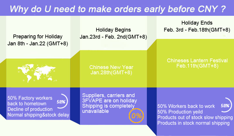 Why do u need to make order early befor Chinese New Year
